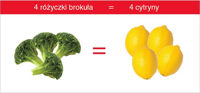 brokul_cytryna_witamina_c