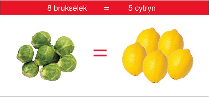 brukselka_cytryna_witamina_c