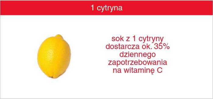 cytryna_witamina_c