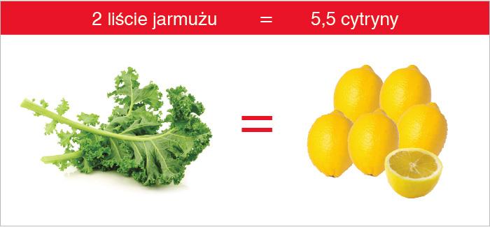 jarmuz_cytryna_witamina_c