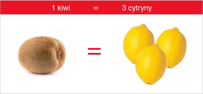 kiwi_cytryna_witamina_c