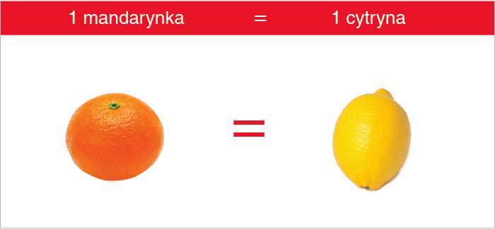 mandarynka_cytryna_witamina_c