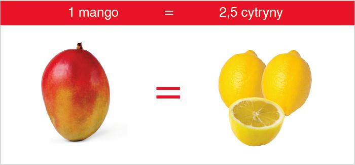 mango_cytryna_witamina_c