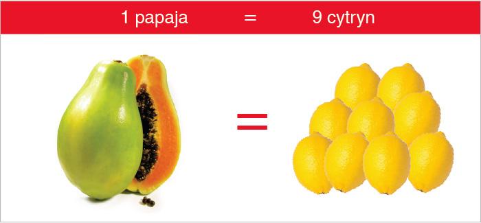 papaja_cytryna_witamina_c