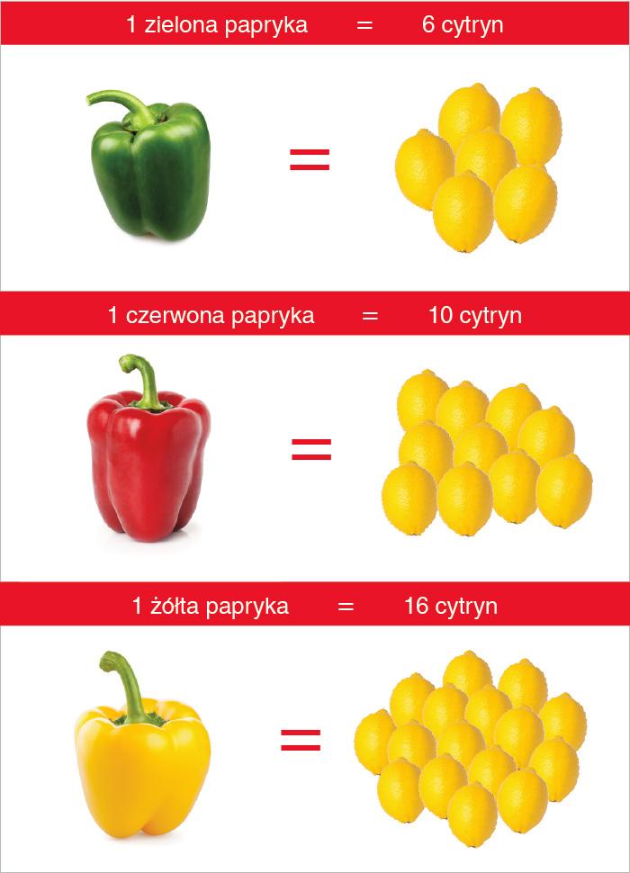 papryka_cytryna_witamina_c