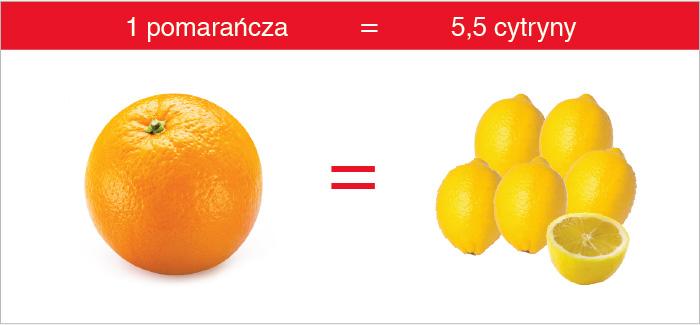 pomarancza_cytryna_witamina_c