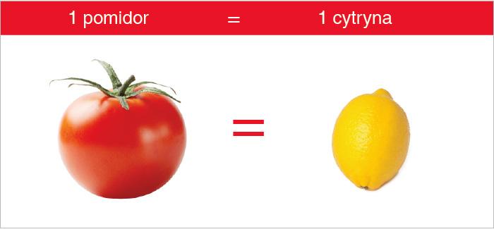 pomidor_cytryna_witamina_c_1