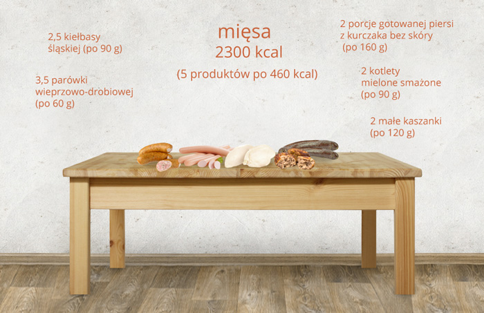 ile-kalorii-ma-mieso-1