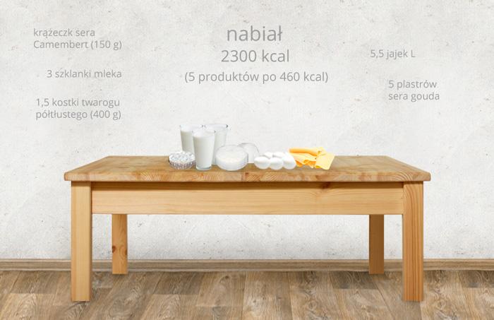 ile-kalorii-ma-nabial-2