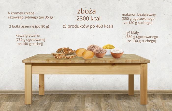 ile-kalorii-ma-zboze-1