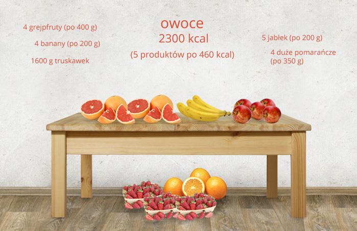 ile-kalorii-maja-owoce-1