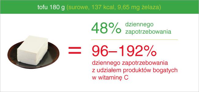 20_produktow_zelazo_tofu_surowe