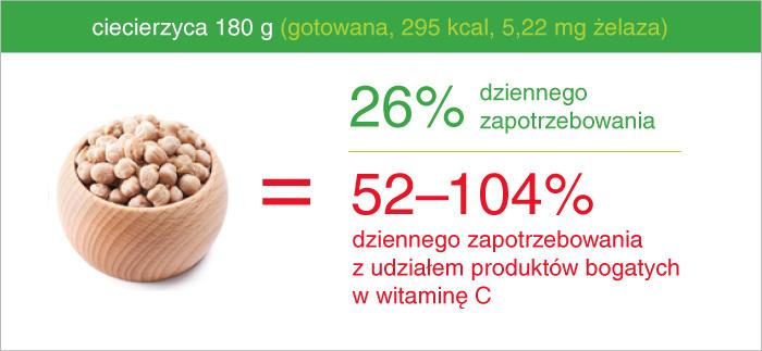 ciecierzyca_ile_zelaza