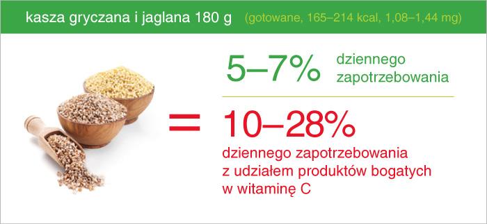 kasza_gryczana_jaglana_ile_zelaza