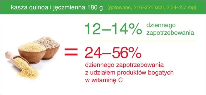 kasza_quinoa_jeczmienna_ile_zelaza