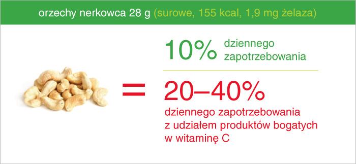 orzechy_nerkowca_ile_zelaza