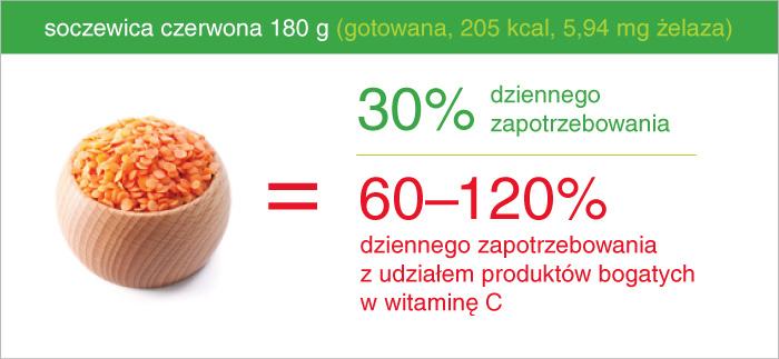 soczewica_ile_zelaza