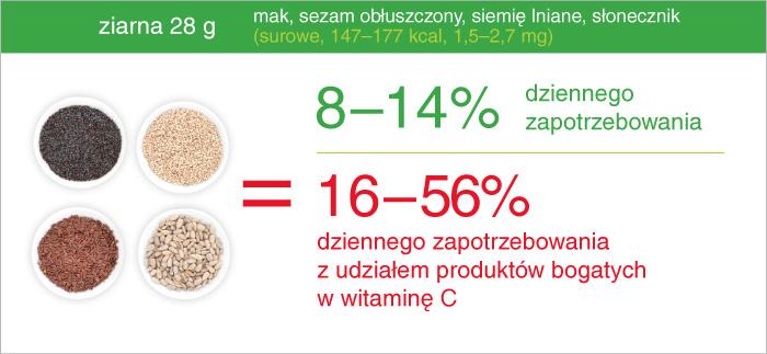 ziarna_ile_zelaza