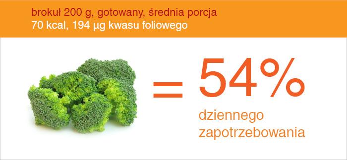 brokuly_źródło_kwasu_foliowego