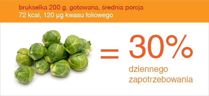 brukselka_źródło_kwasu_foliowego