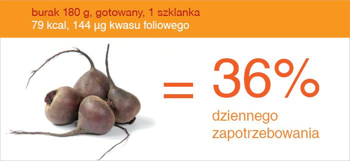 burak_źródło_kwasu_foliowego