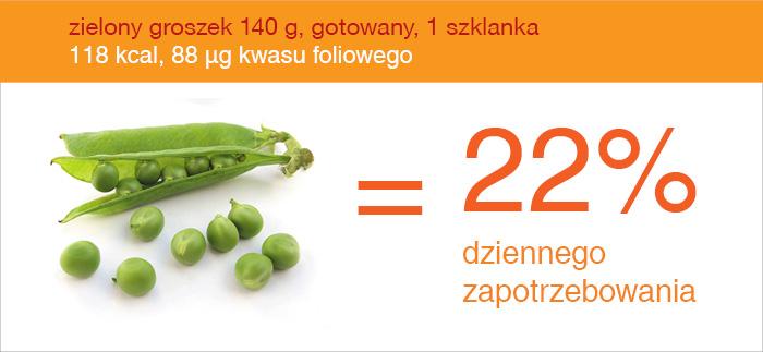 groszek_zielony_zrodlo_kwas_foliowy