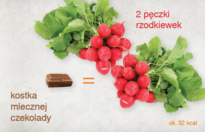 ile_kalorii_maja_warzywa_rzodkiewka