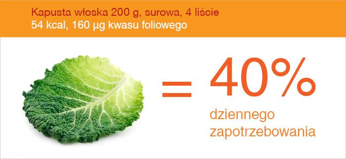 kapusta_wloska_źródło_kwasu_foliowego