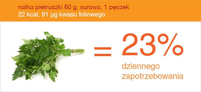 natka_źródło_kwasu_foliowego