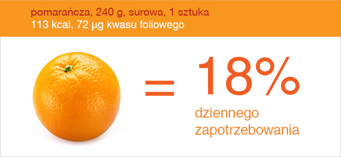 pomarancz_kwas_foliowy