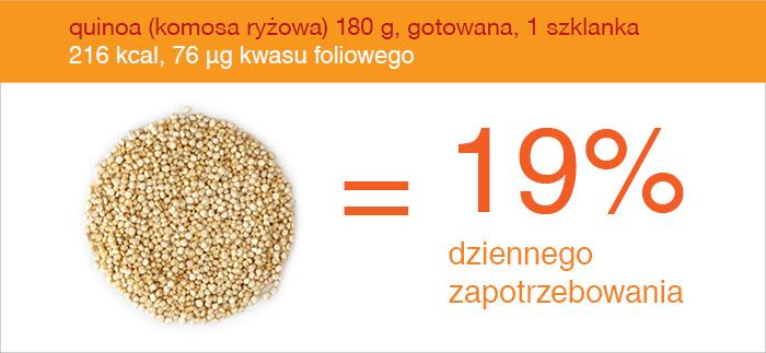 quinoa_zrodlo_kwasu_foliowego