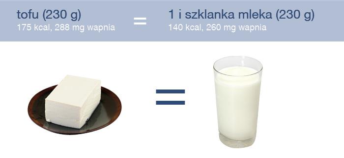 zrodla_wapnia_tofu
