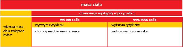 badanie_chinskie_masa_ciala