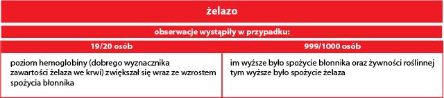 badanie_chinskie_poziom_zelaza
