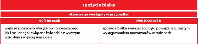 badanie_chinskie_spozycie_bialka