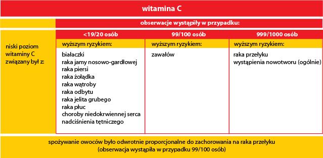 badanie_chinskie_wplyw_witaminy_c