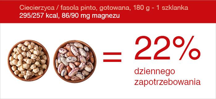 magnez_ciecierzyca
