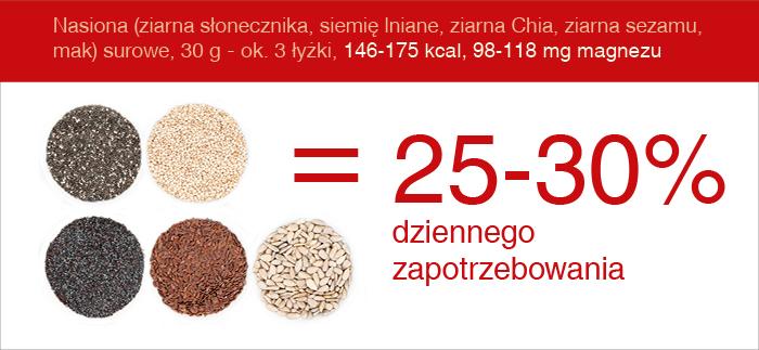 magnez_nasiona_zrodla