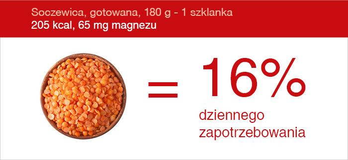 magnez_soczewica