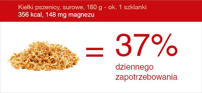 zrodlo_magnezu_kielki_pszenicy