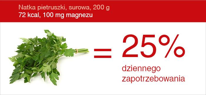 zrodlo_magnezu_natka_pietruszki