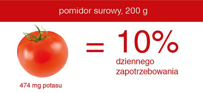 najlepsze_zrodlo_potasu_pomidor