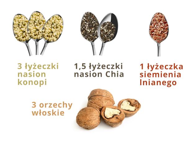 zrodla_omega-3_nasiona
