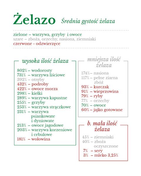 zelazo_uwzgledniona_przyswajalnosc