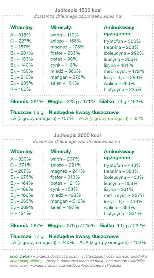 Diät 1000 kcal jadlospis na miesiac chomikuj